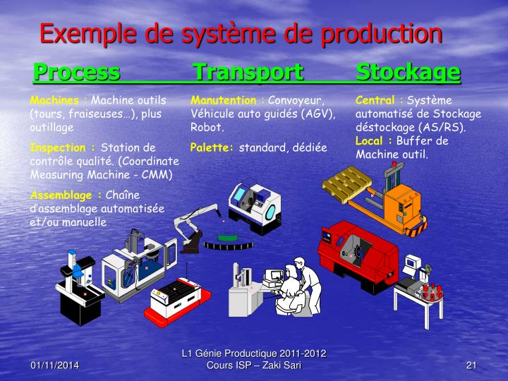 Exemple de système de production