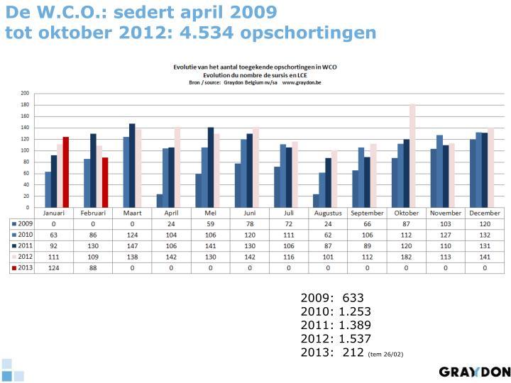 De W.C.O.: sedert april 2009