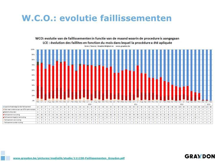 W.C.O.: evolutie faillissementen