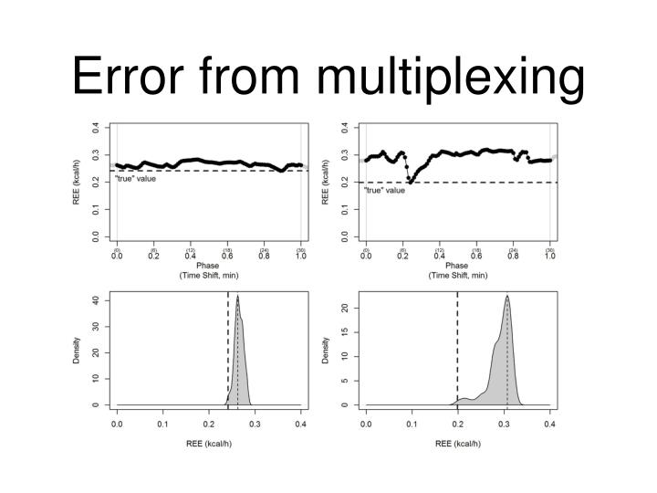 Error from multiplexing