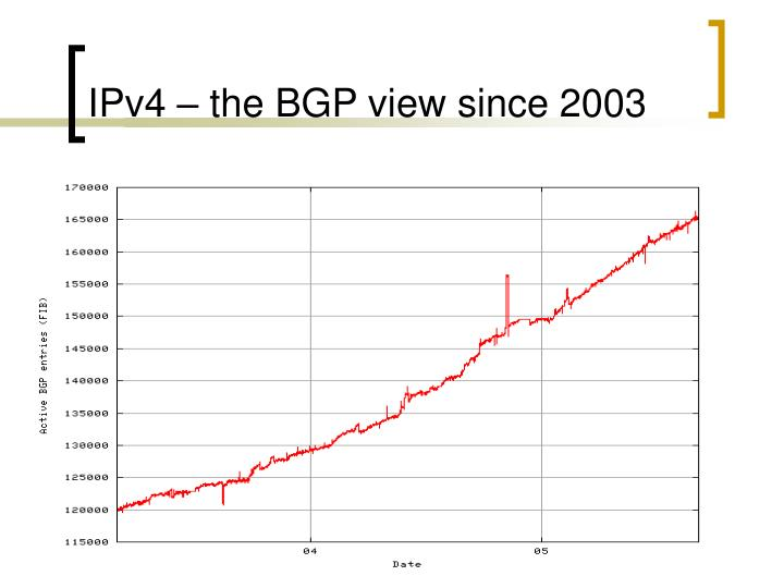 Ipv4 the bgp view since 2003