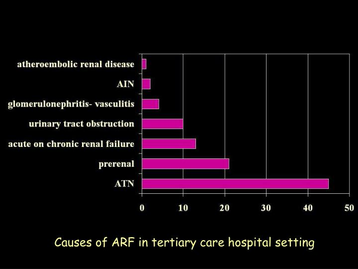 Causes of ARF in tertiary care hospital setting