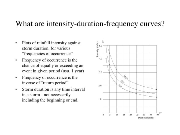 What are intensity-duration-frequency curves?