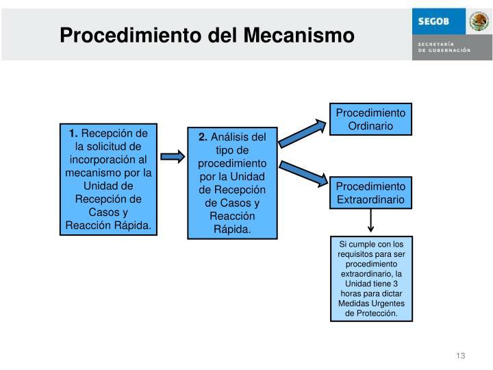 Procedimiento del Mecanismo