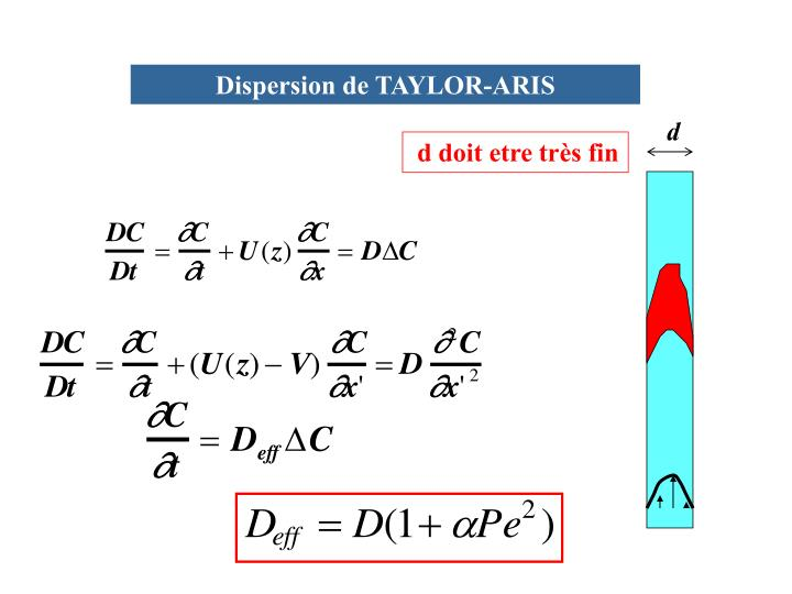 Dispersion de TAYLOR-ARIS