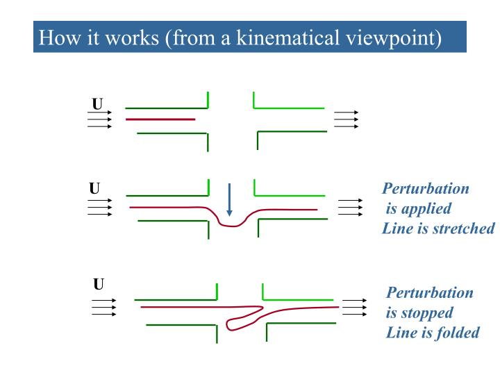 How it works (from a kinematical viewpoint)