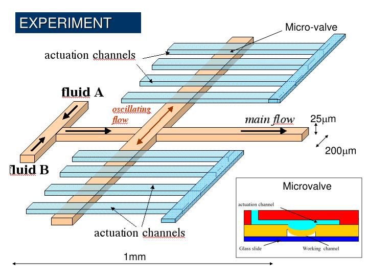 actuation channel