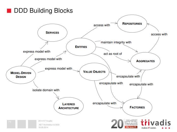 DDD Building Blocks