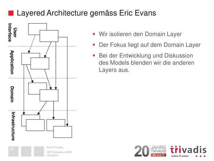 Layered Architecture gemäss Eric Evans