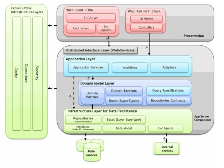 N-Layered DDD Architecture