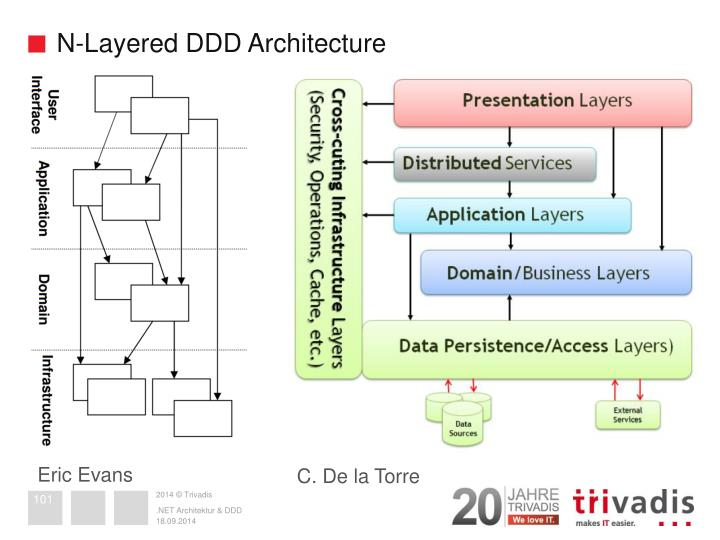 N-Layered DDD Architecture