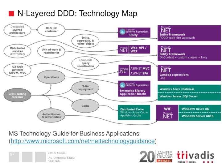 N-Layered DDD: Technology Map