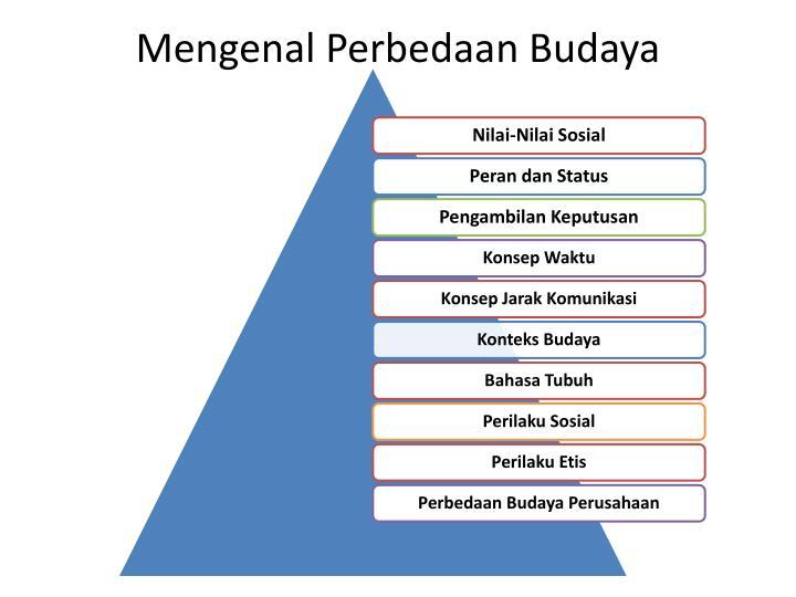 Mengenal Perbedaan Budaya