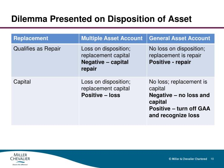 Dilemma Presented on Disposition of Asset