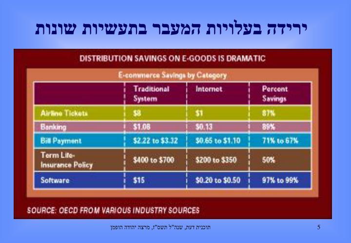 ירידה בעלויות המעבר בתעשיות שונות