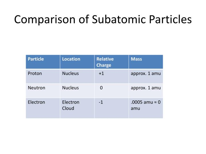 Comparison of Subatomic Particles