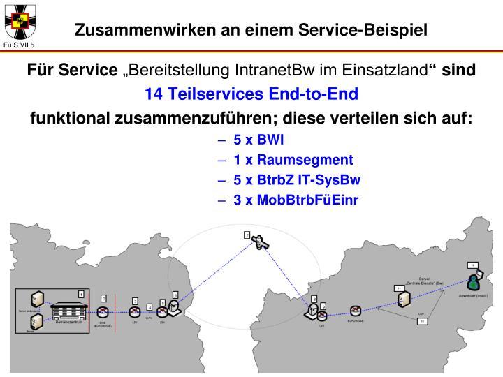 Zusammenwirken an einem Service-Beispiel