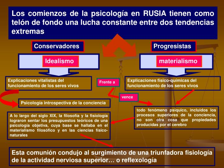 Los comienzos de la psicología en RUSIA tienen como telón de fondo