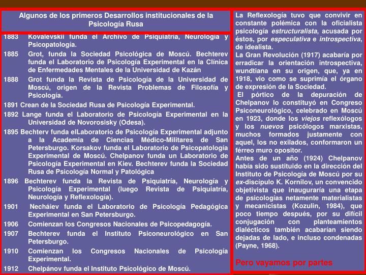 Algunos de los primeros Desarrollos institucionales de la Psicología Rusa