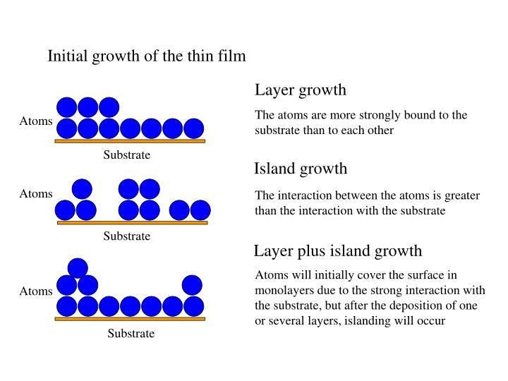 Initial growth of the thin film