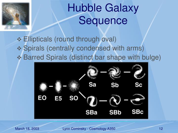 Hubble Galaxy Sequence
