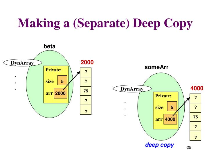 Making a (Separate) Deep Copy