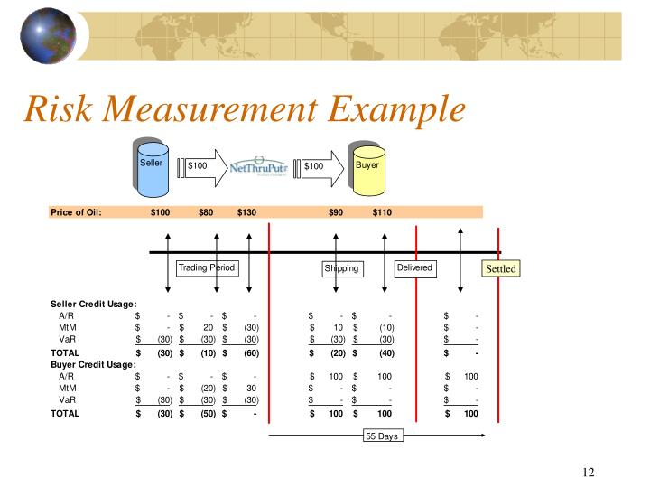 Risk Measurement Example