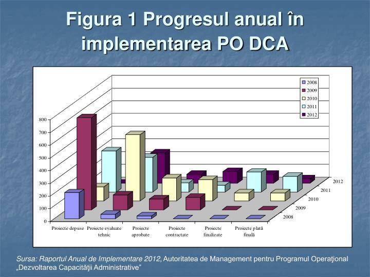 Figura 1 Progresul anual în implementarea PO DCA