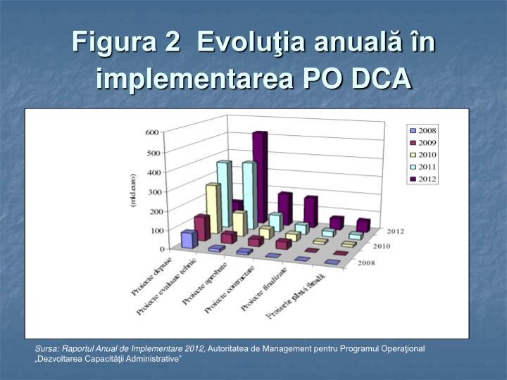 Figura 2  Evoluţia anuală în implementarea PO DCA