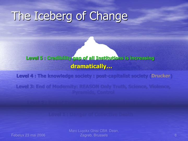 The Iceberg of Change