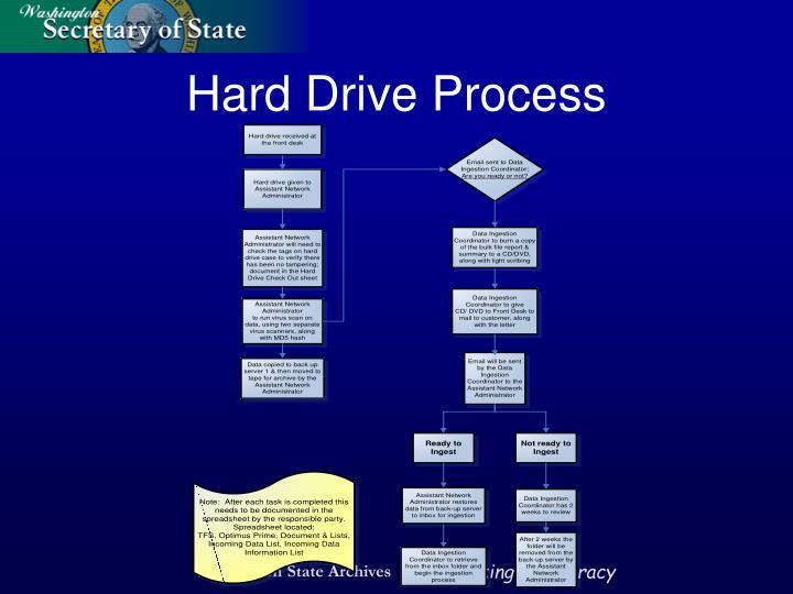 Hard Drive Process