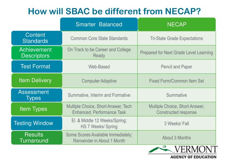 How will sbac be different from necap