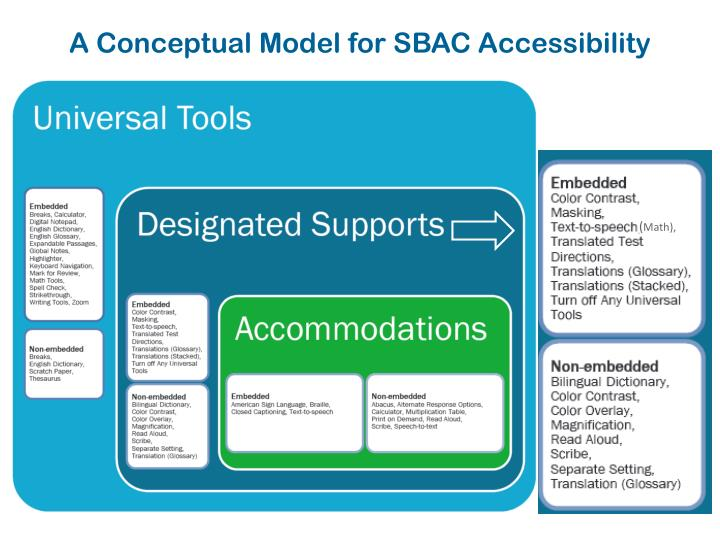 A Conceptual Model for SBAC Accessibility