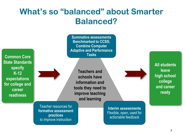"What's so ""balanced"" about Smarter Balanced?"