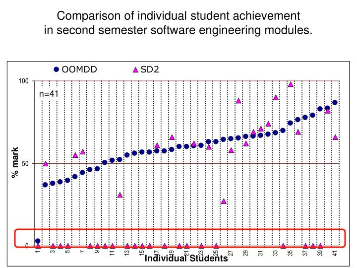 Comparison of individual student achievement