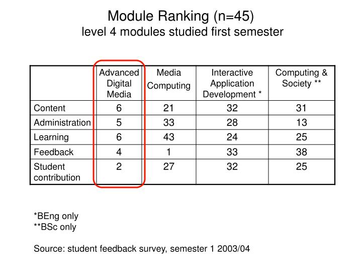 Module Ranking (n=45)