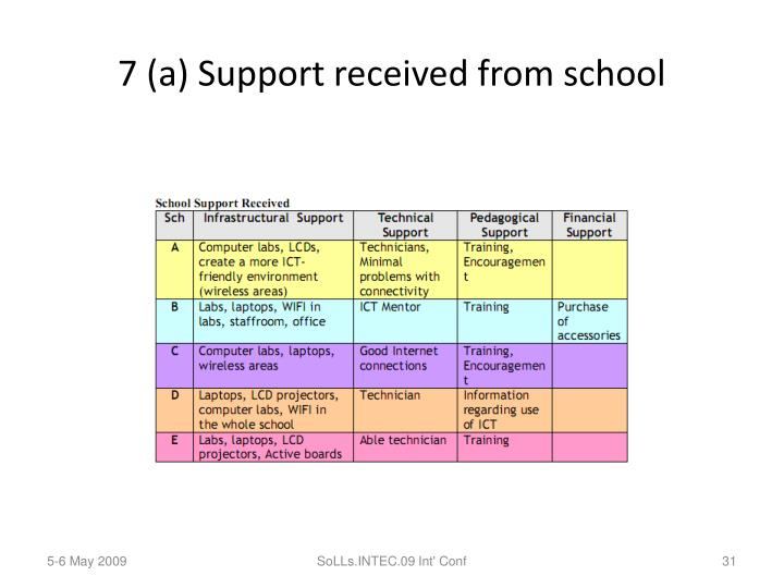 7 (a) Support received from school