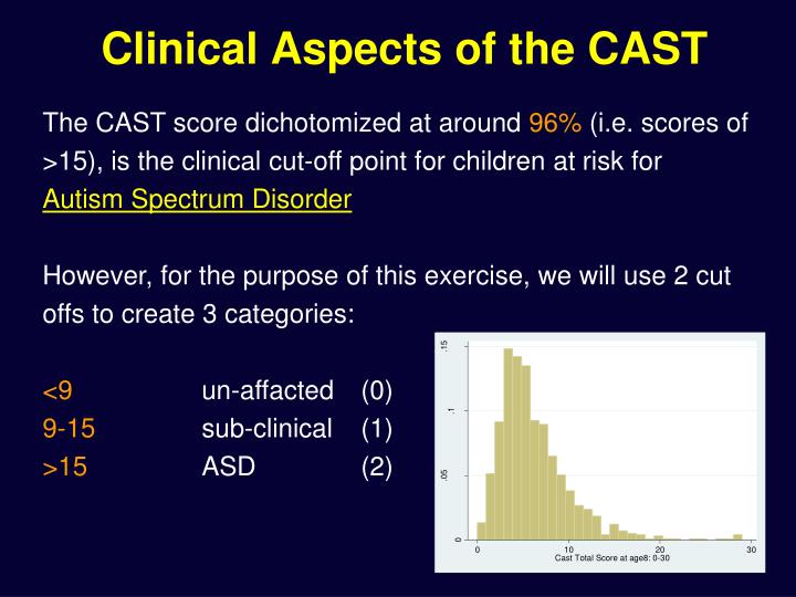 Clinical Aspects of the CAST