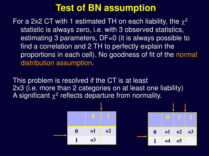 Test of BN assumption