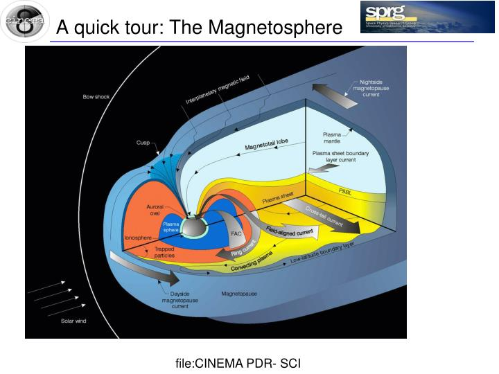 A quick tour the magnetosphere
