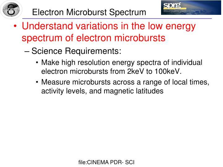 Electron Microburst Spectrum