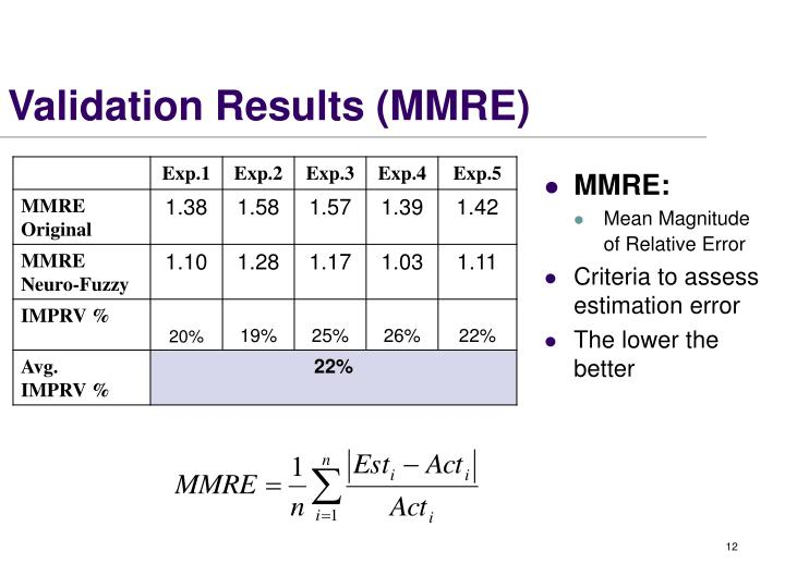 Validation Results (MMRE)