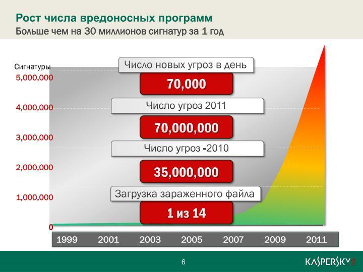 Рост числа вредоносных программ