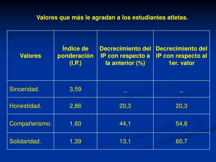 Valores que más le agradan a los estudiantes atletas.