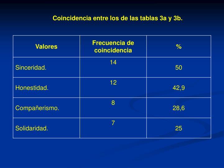 Coincidencia entre los de las tablas 3a y 3b.