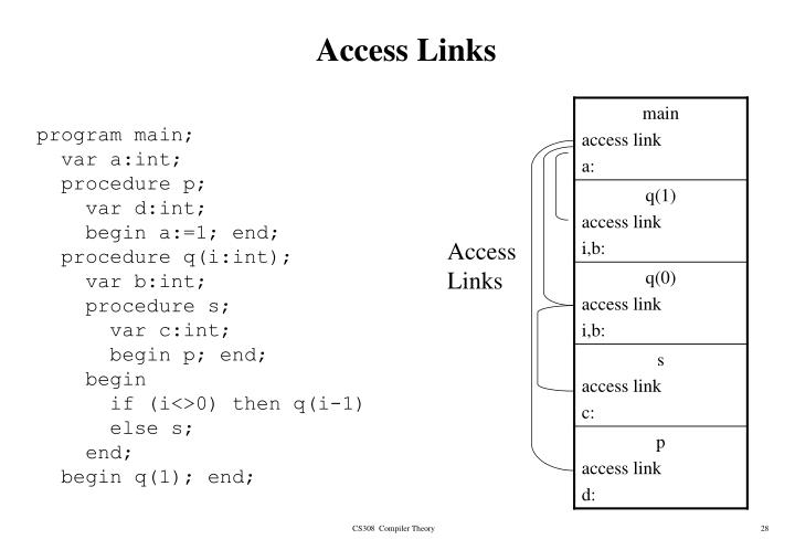 Access Links