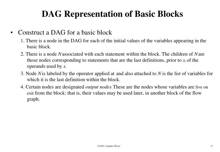 DAG Representation of Basic Blocks