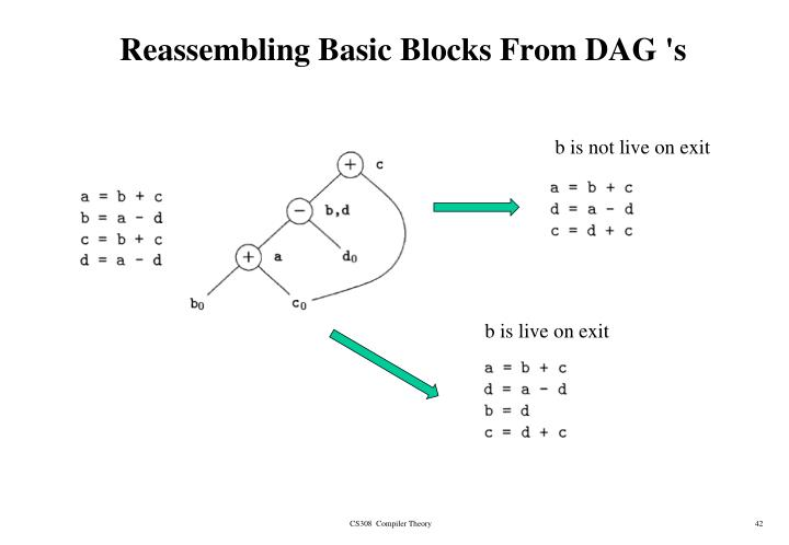 Reassembling Basic Blocks From DAG 's