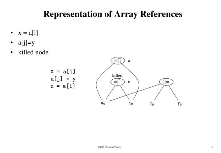 Representation of Array References