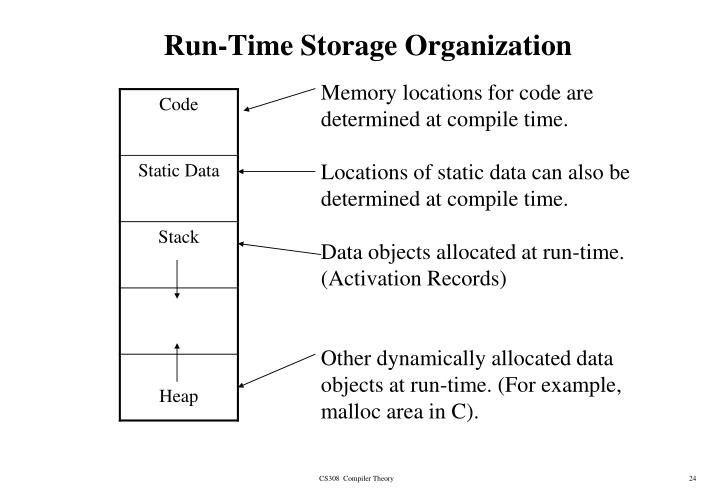 Run-Time Storage Organization